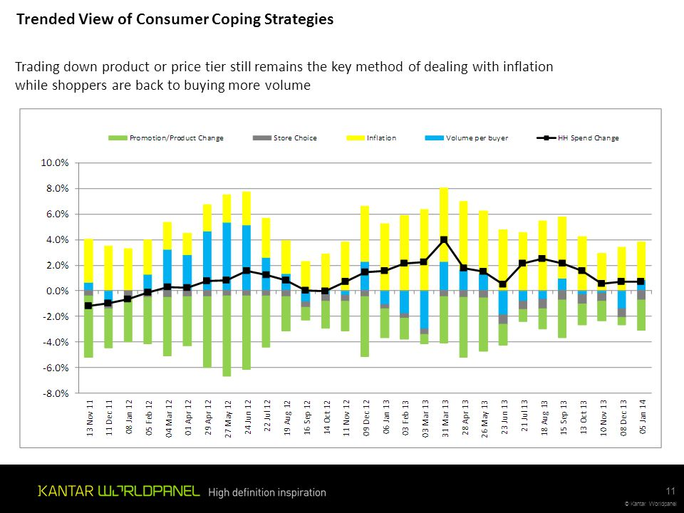 Trended View of Consumer Coping Strategies