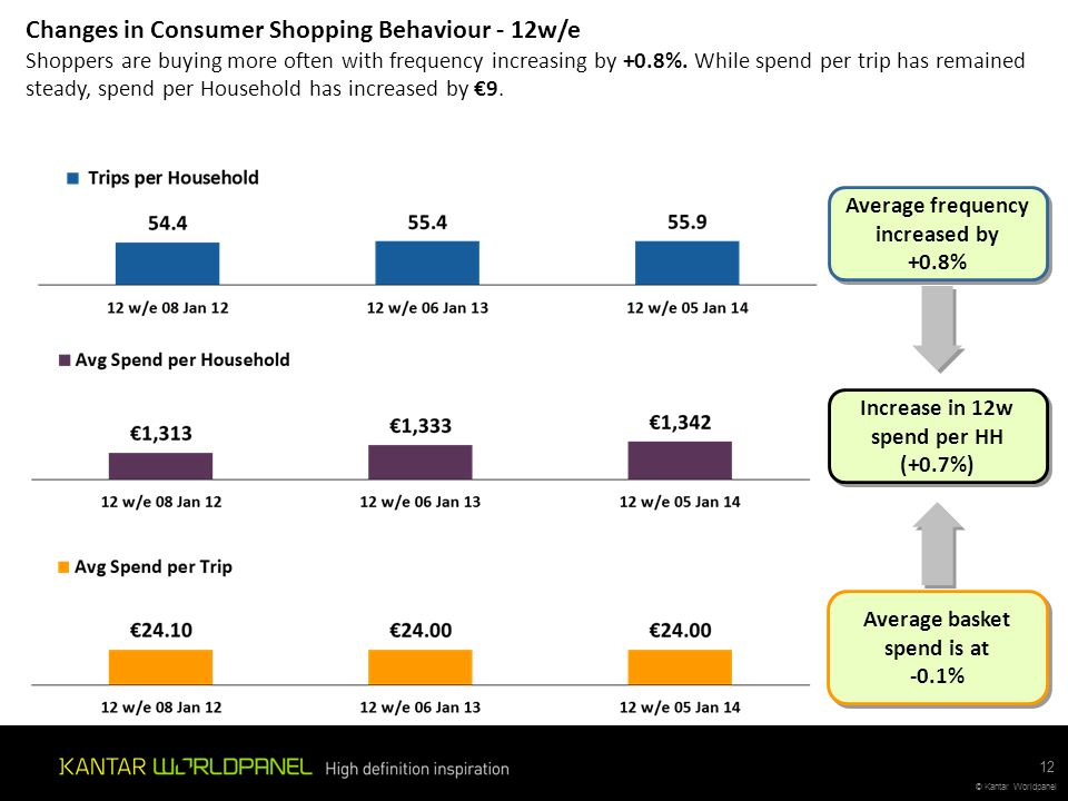 Changes in Consumer Shopping Behaviour - 12w/e