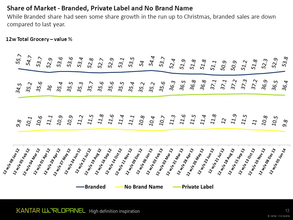 Share of Market - Branded, Private Label and No Brand Name