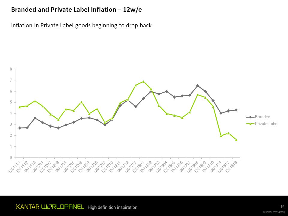 Branded and Private Label Inflation – 12w/e