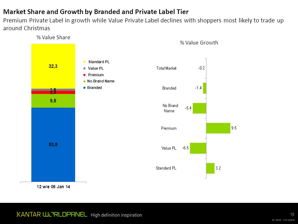 Market Share and Growth by Branded and Private Label Tier