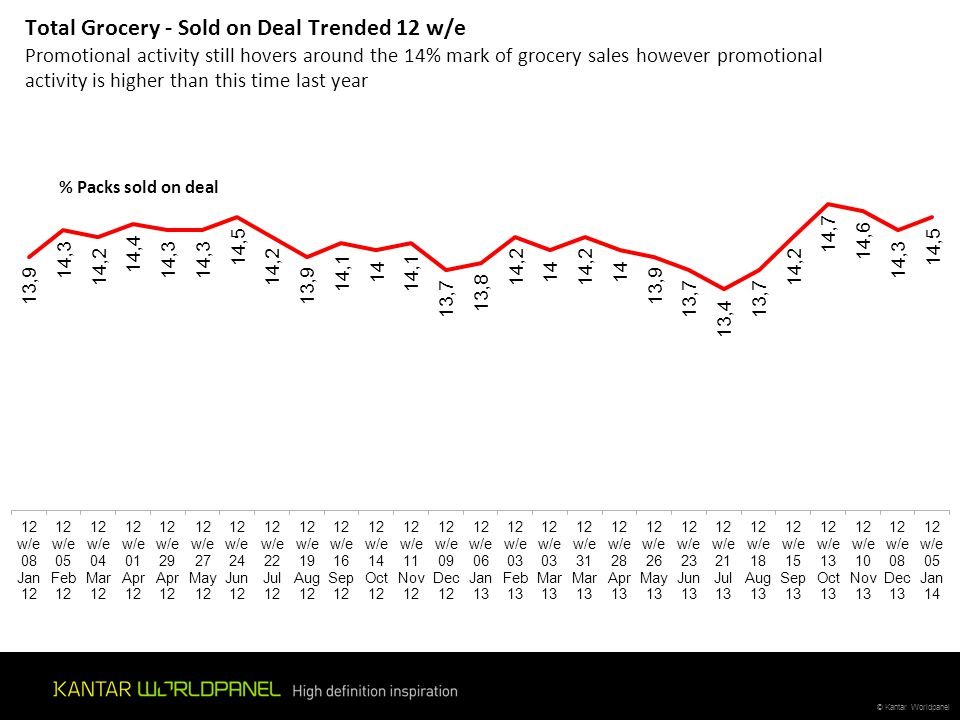 Total Grocery - Sold on Deal Trended 12 w/e Promotional activity still hovers around the 14% mark of grocery sales however promotional activity is higher than this time last year