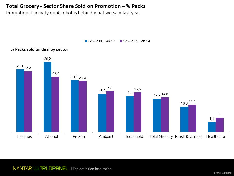 Total Grocery - Sector Share Sold on Promotion – % Packs Promotional activity on Alcohol is behind what we saw last year