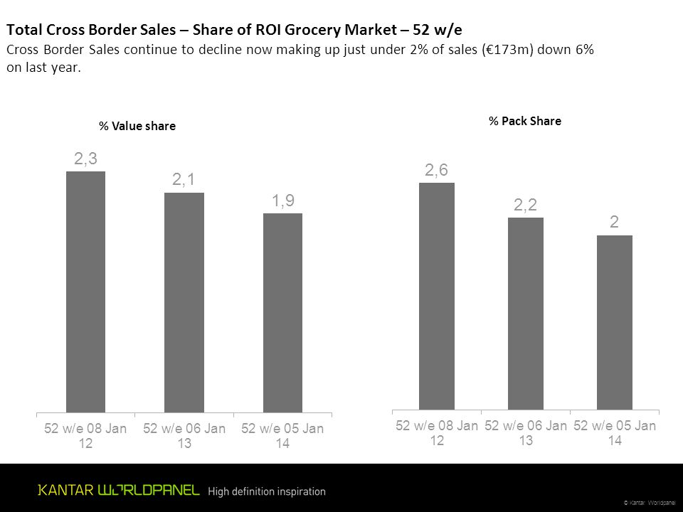 Total Cross Border Sales – Share of ROI Grocery Market – 52 w/e Cross Border Sales continue to decline now making up just under 2% of sales (€173m) down 6% on last year.