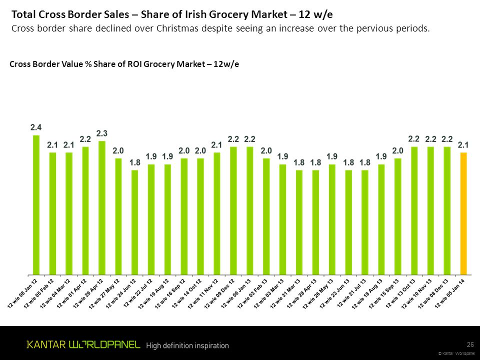 Total Cross Border Sales – Share of Irish Grocery Market – 12 w/e Cross border share declined over Christmas despite seeing an increase over the pervious periods.