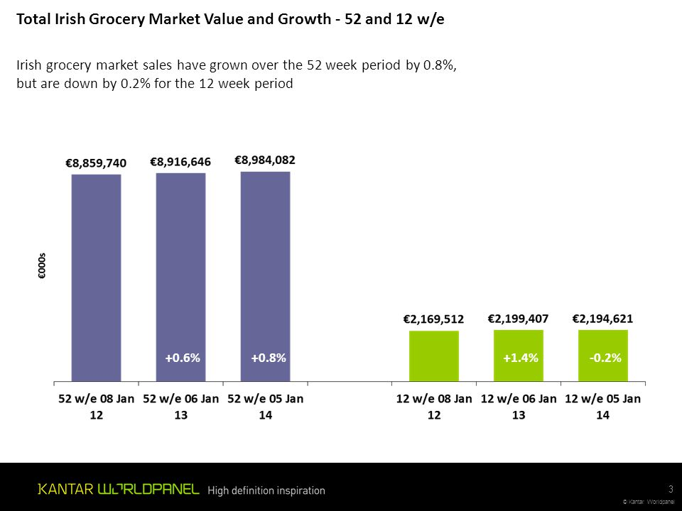 Total Irish Grocery Market Value and Growth - 52 and 12 w/e
