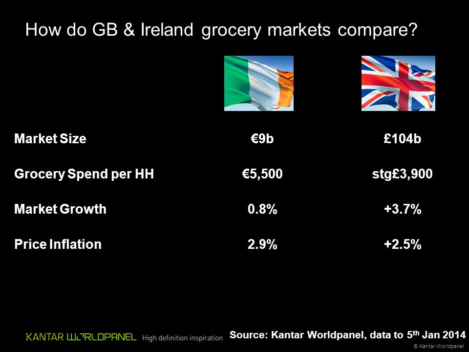 How do GB & Ireland grocery markets compare