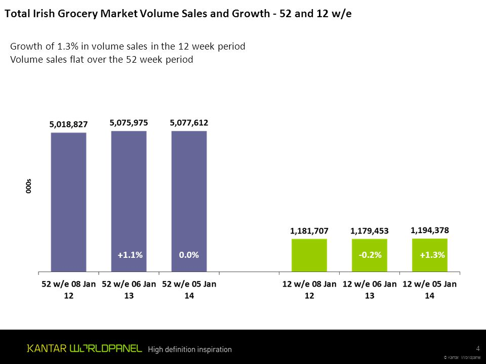 Total Irish Grocery Market Volume Sales and Growth - 52 and 12 w/e