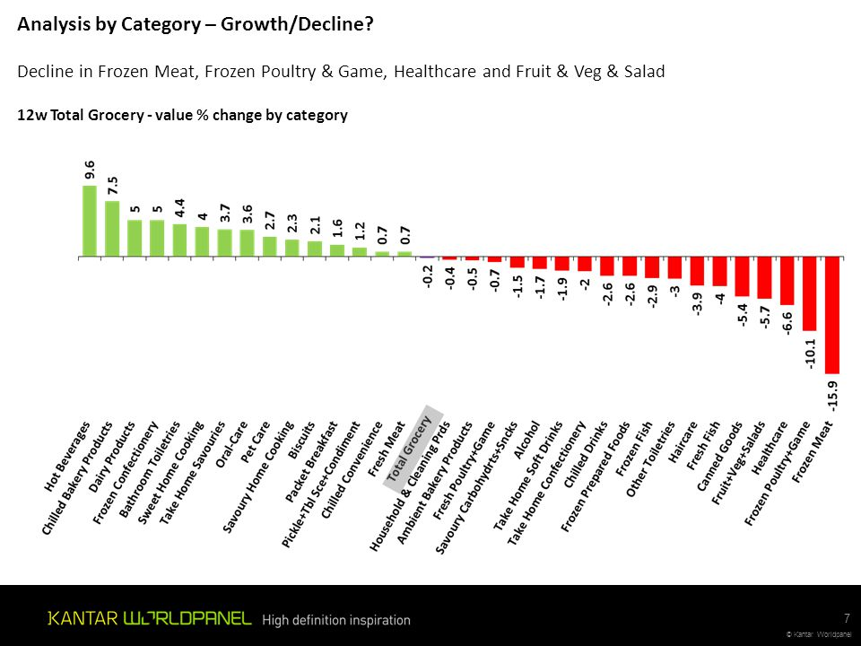 Analysis by Category – Growth/Decline