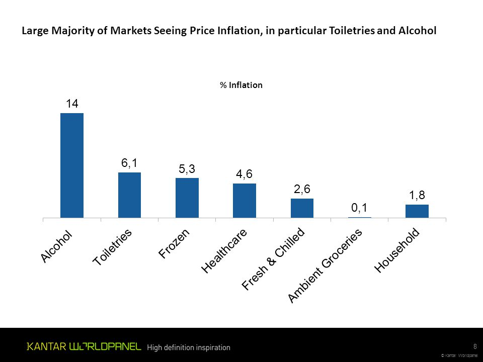 Large Majority of Markets Seeing Price Inflation, in particular Toiletries and Alcohol