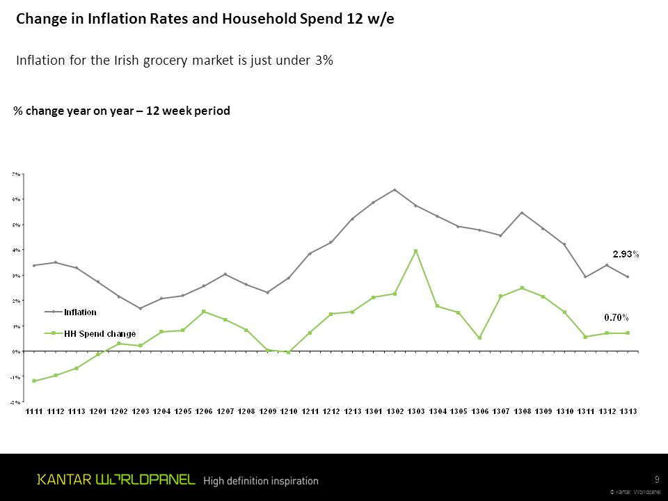 Change in Inflation Rates and Household Spend 12 w/e