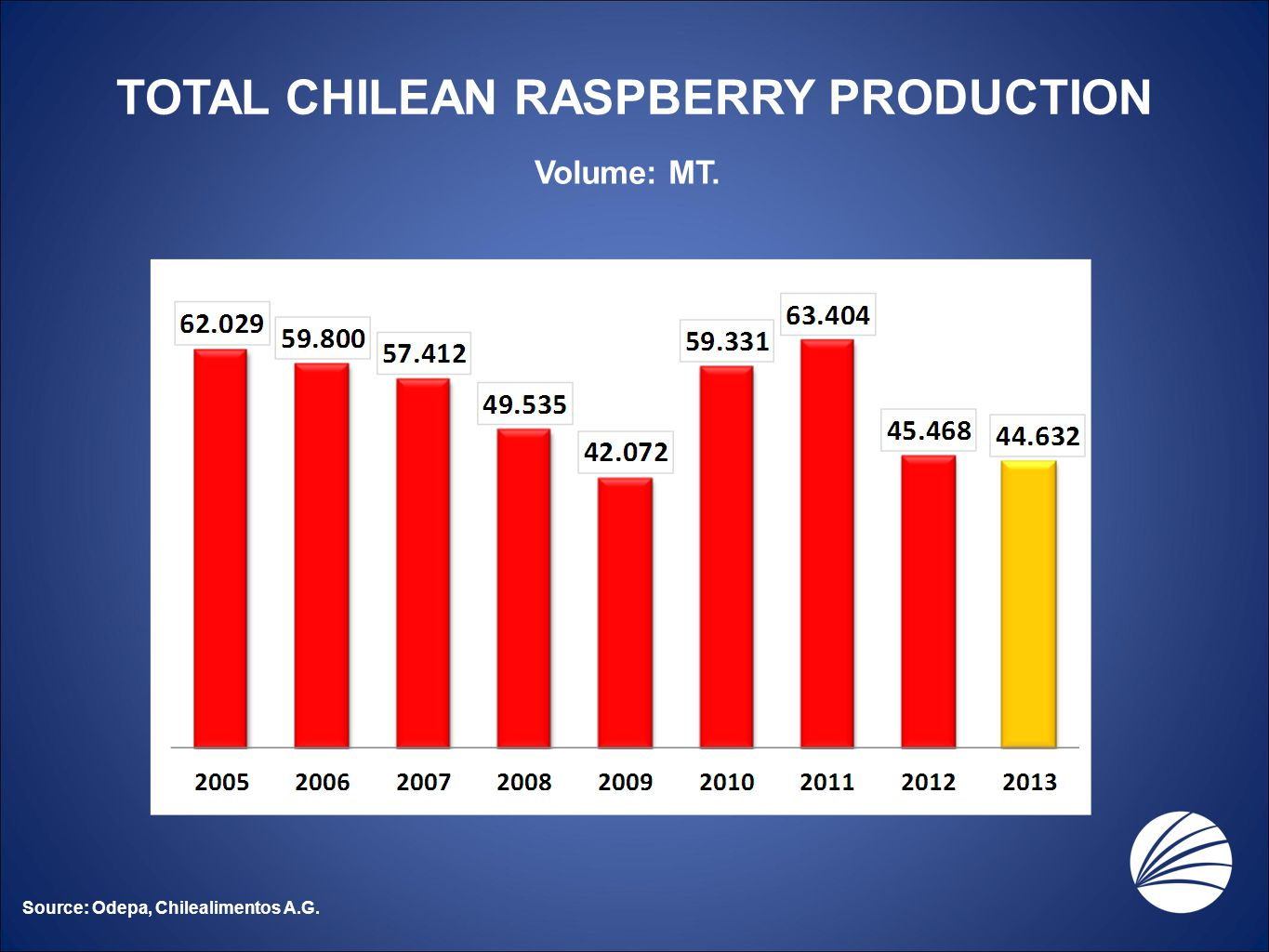 TOTAL CHILEAN RASPBERRY PRODUCTION