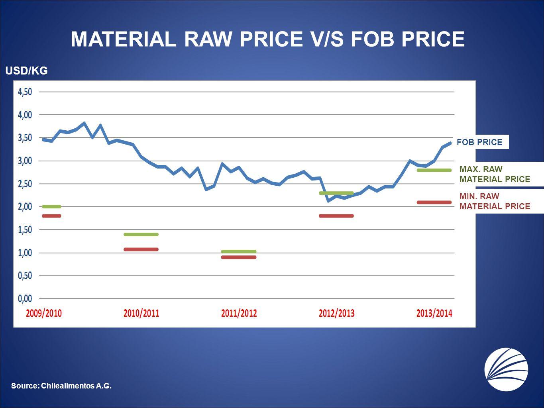 MATERIAL RAW PRICE V/S FOB PRICE