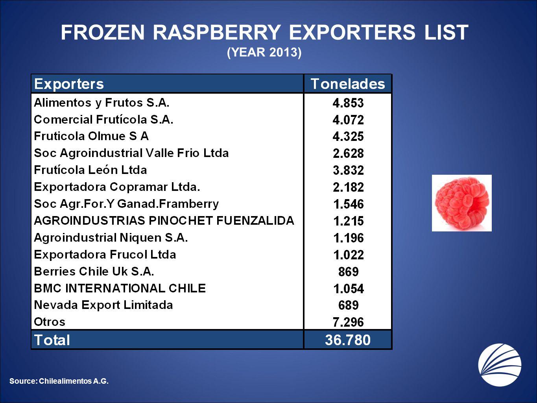 FROZEN RASPBERRY EXPORTERS LIST