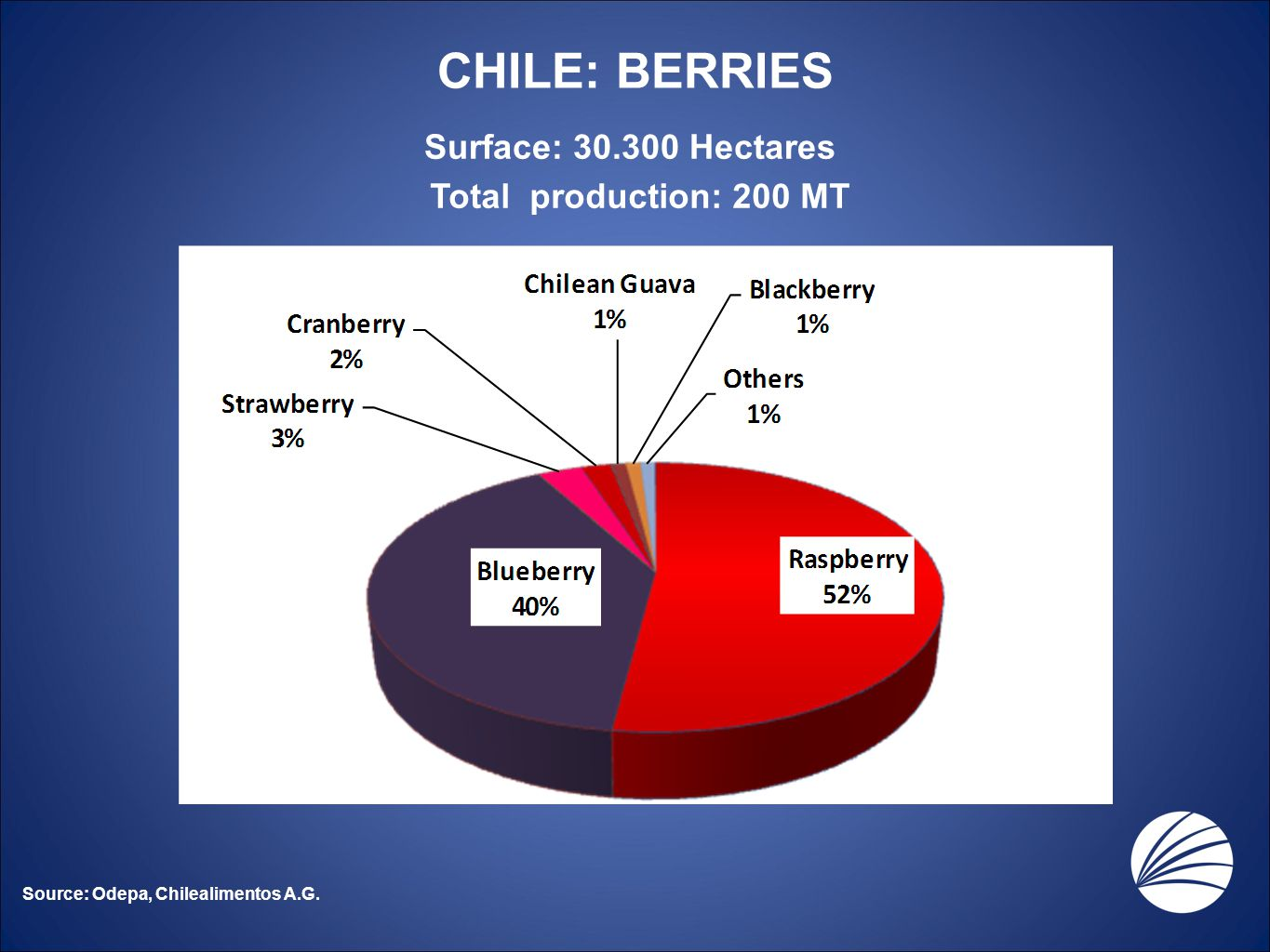 CHILE: BERRIES Surface: 30.300 Hectares Total production: 200 MT