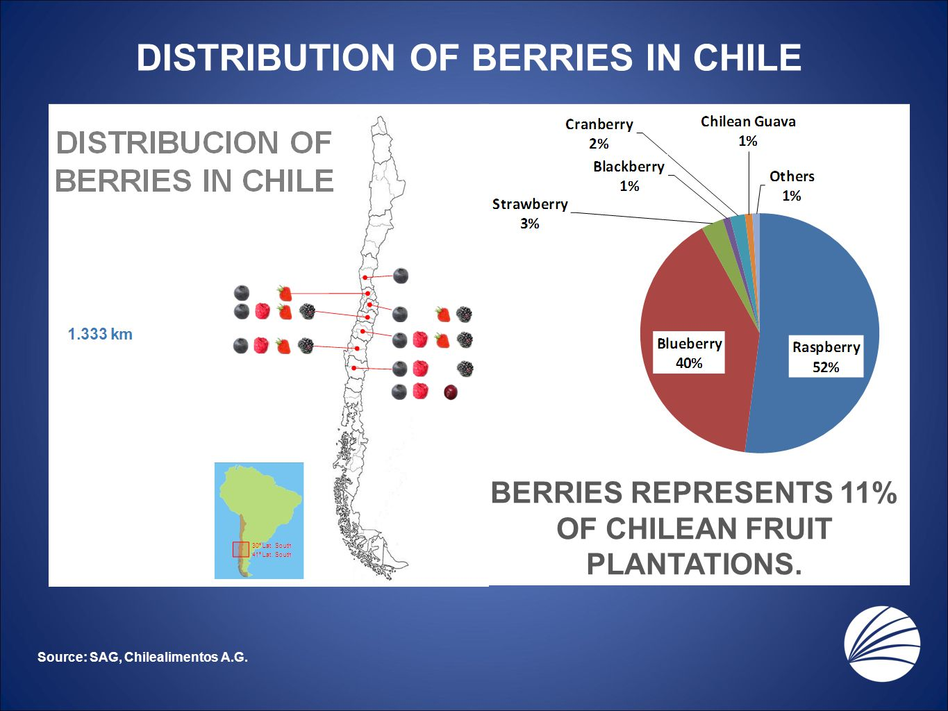DISTRIBUTION OF BERRIES IN CHILE