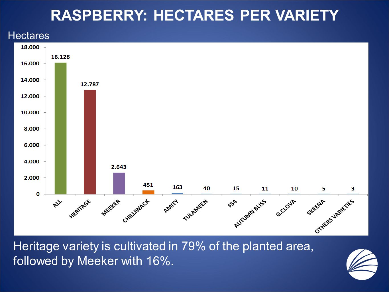 RASPBERRY: HECTARES PER VARIETY