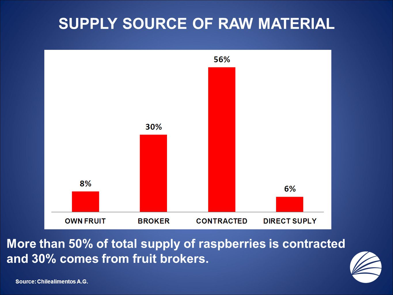 SUPPLY SOURCE OF RAW MATERIAL