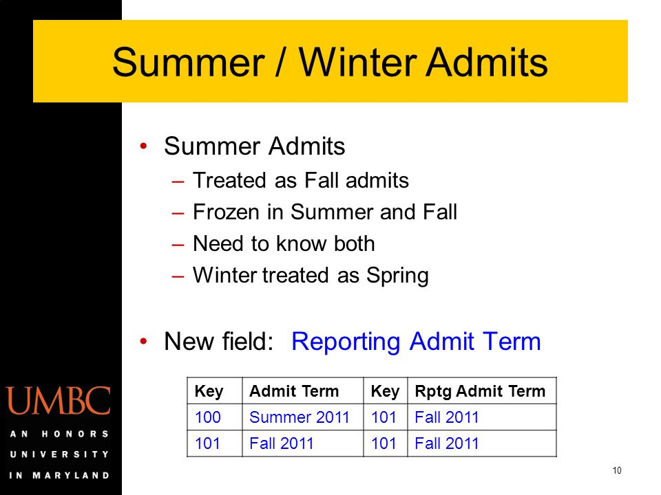 Summer / Winter Admits Summer Admits New field: Reporting Admit Term