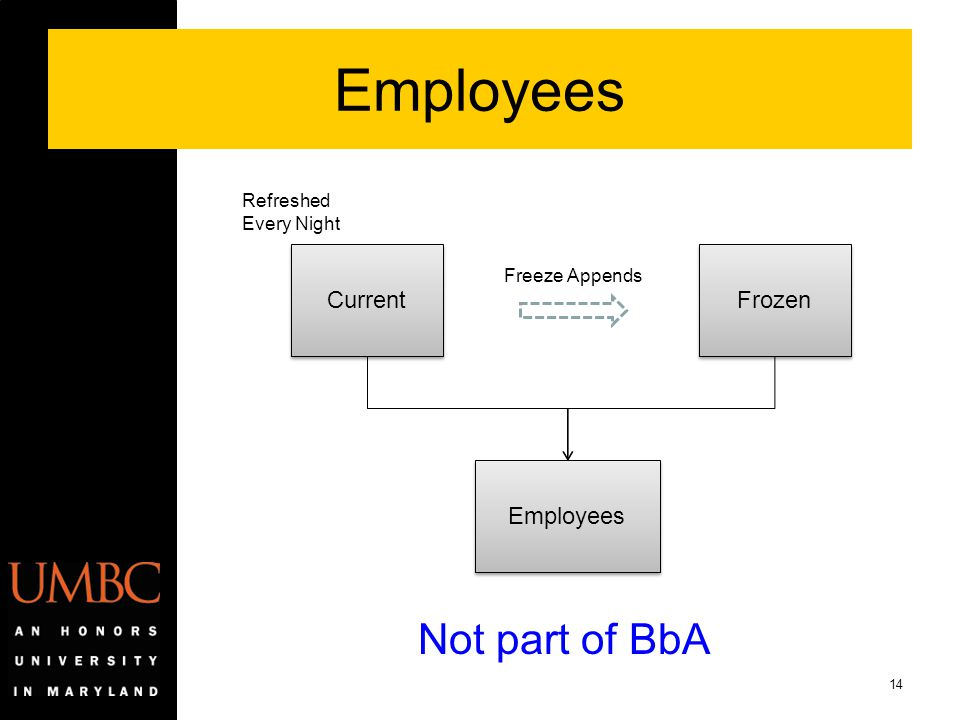 Employees Not part of BbA Current Frozen Employees