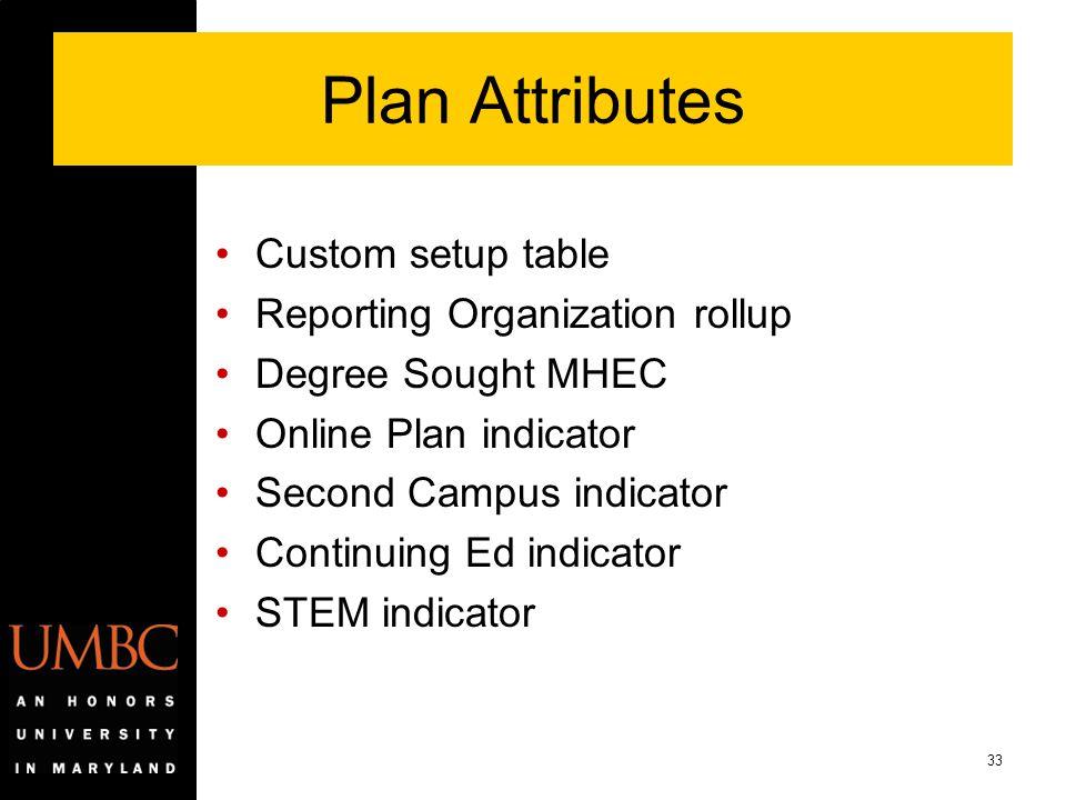 Plan Attributes Custom setup table Reporting Organization rollup