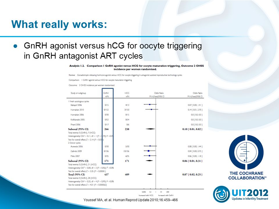 What really works: GnRH agonist versus hCG for oocyte triggering in GnRH antagonist ART cycles.