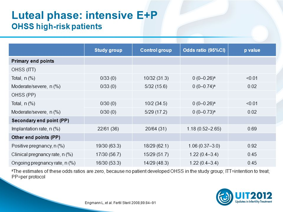 Luteal phase: intensive E+P OHSS high-risk patients
