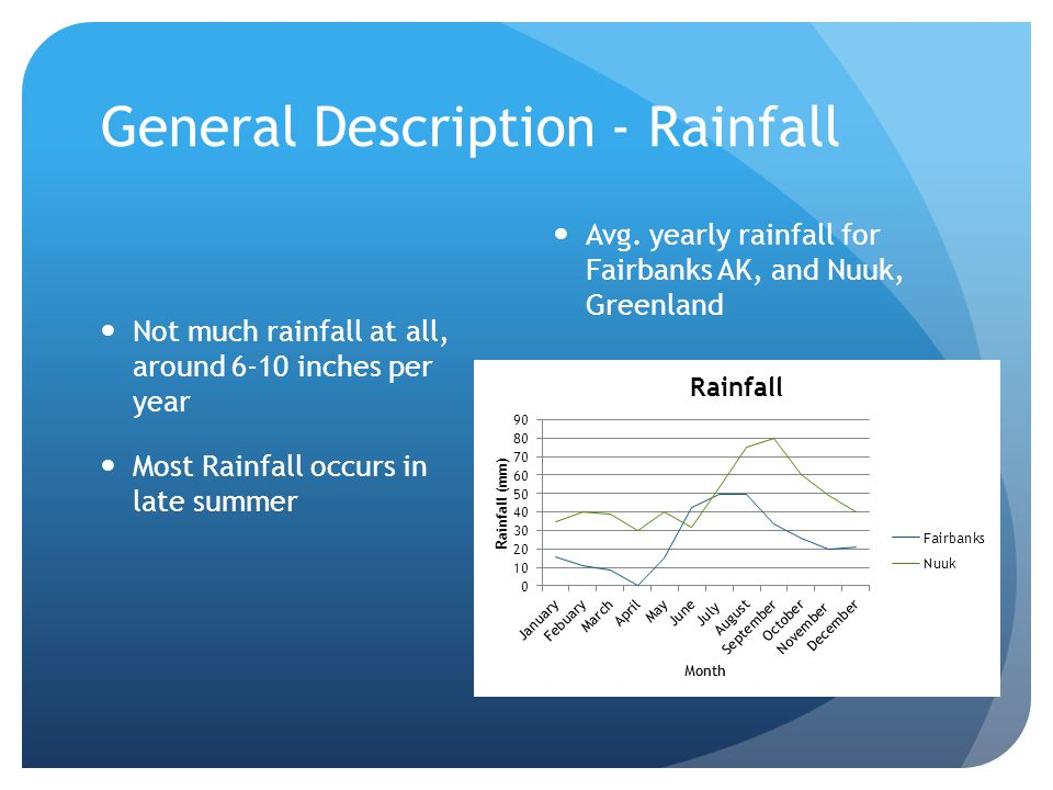 General Description - Rainfall