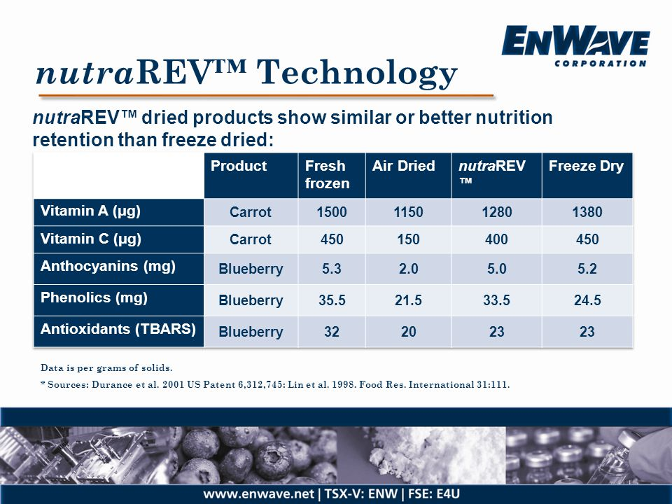 nutraREV™ Technology nutraREV™ dried products show similar or better nutrition retention than freeze dried: