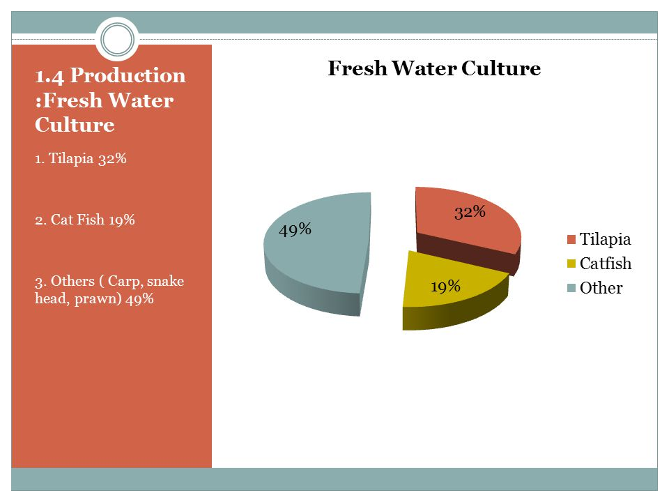 1.4 Production :Fresh Water Culture