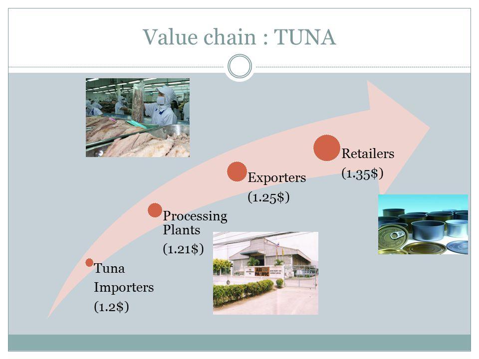 Value chain : TUNA (1.2$) Importers Tuna (1.21$) Processing Plants