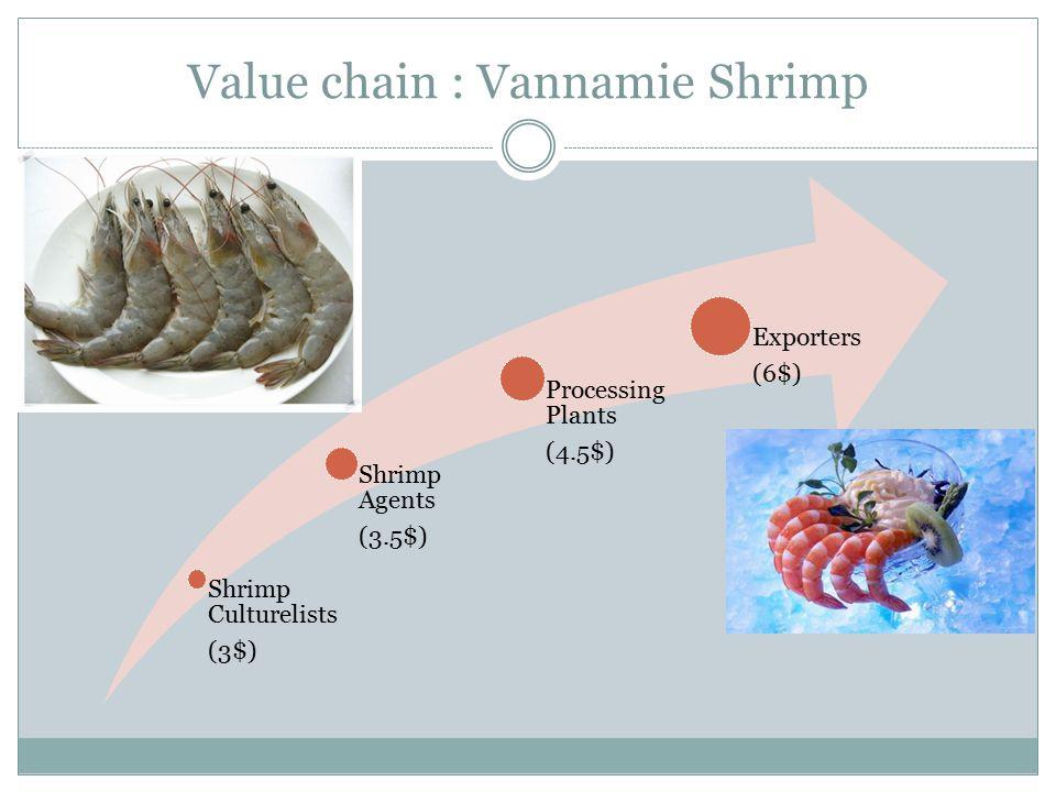 Value chain : Vannamie Shrimp
