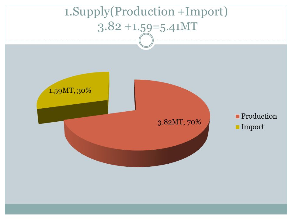 1.Supply(Production +Import) 3.82 +1.59=5.41MT