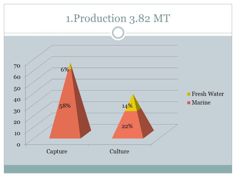 1.Production 3.82 MT