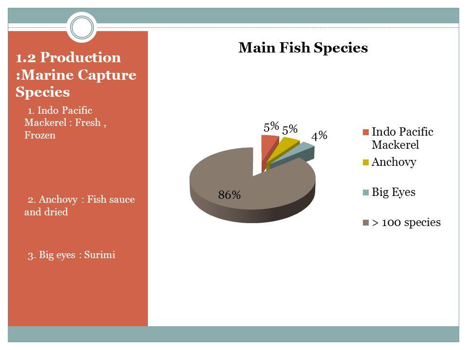 1.2 Production :Marine Capture Species