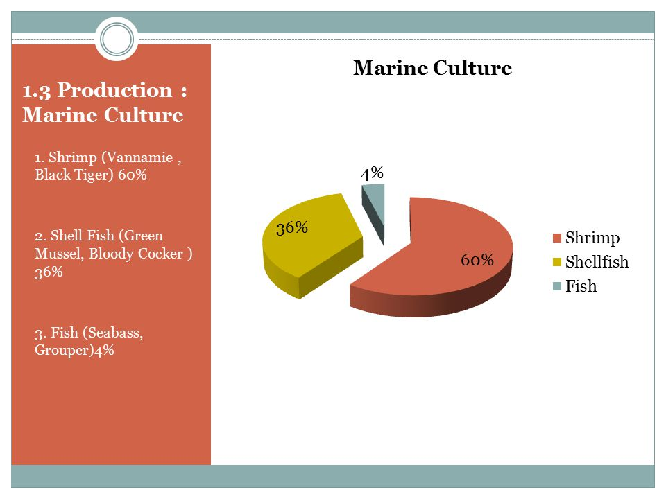 1.3 Production : Marine Culture