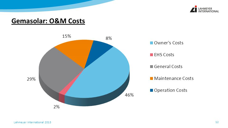 Gemasolar: O&M Costs