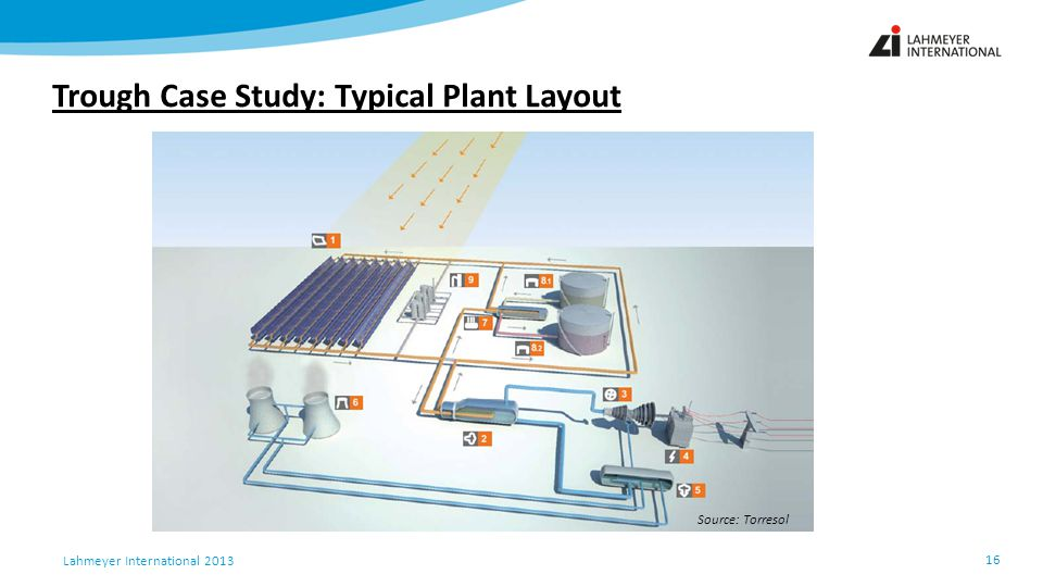 Trough Case Study: Typical Plant Layout