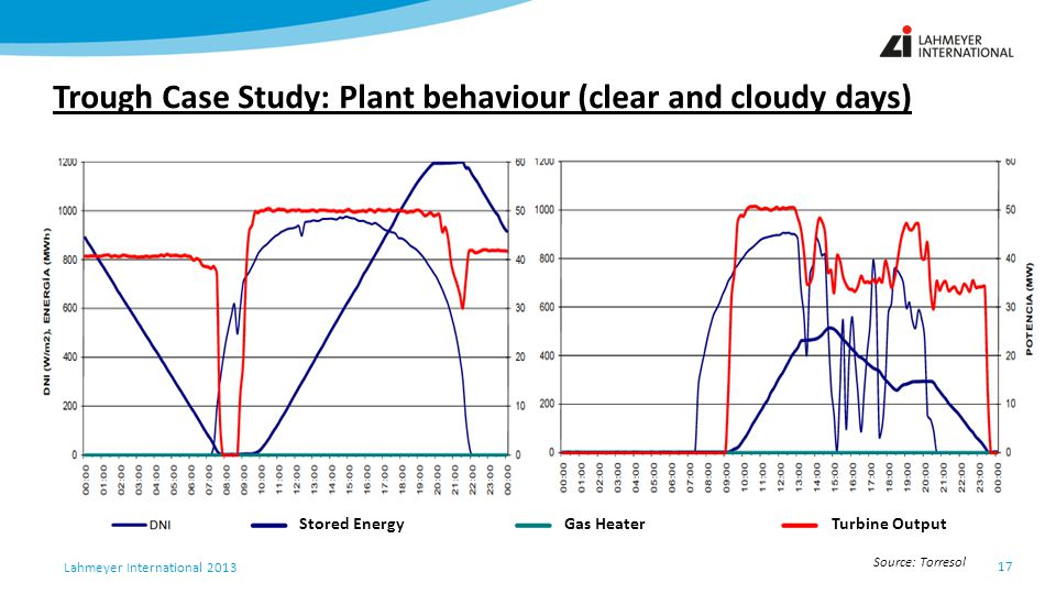 Trough Case Study: Plant behaviour (clear and cloudy days)