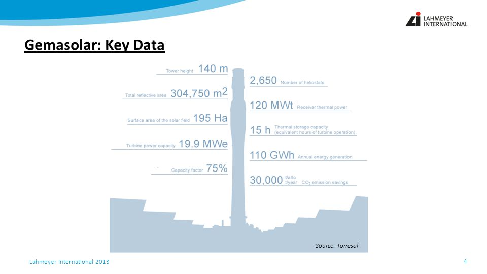 Gemasolar: Key Data Source: Torresol