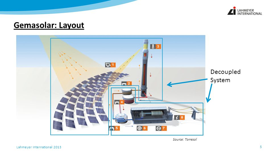 Gemasolar: Layout Decoupled System Source: Torresol