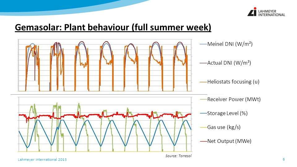 Gemasolar: Plant behaviour (full summer week)