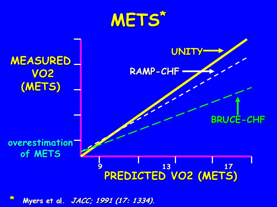METS* MEASURED VO2 (METS) PREDICTED VO2 (METS) UNITY RAMP-CHF