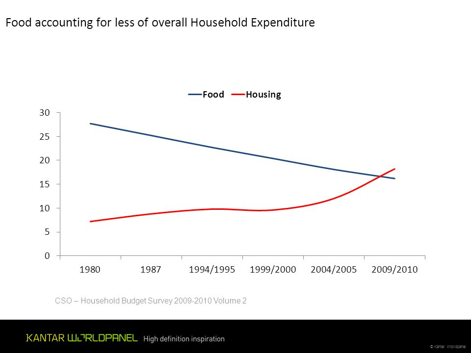 Food accounting for less of overall Household Expenditure