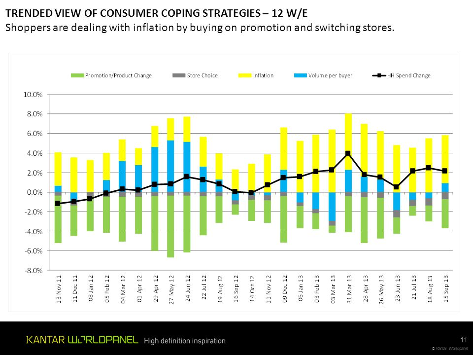 TRENDED VIEW OF CONSUMER COPING STRATEGIES – 12 W/E