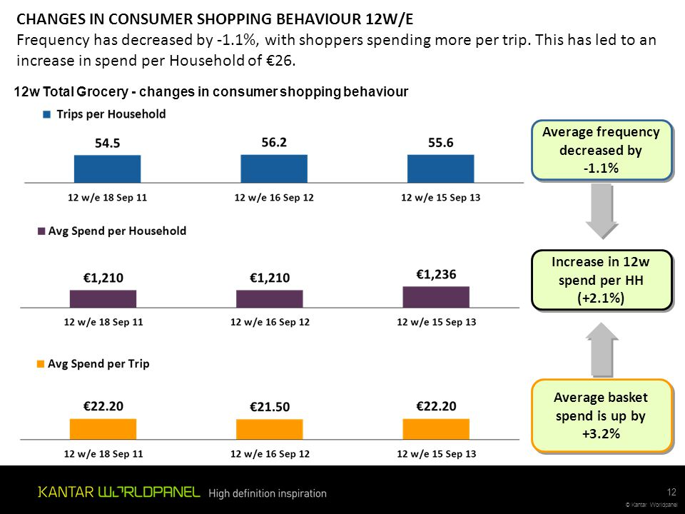 CHANGES IN CONSUMER SHOPPING BEHAVIOUR 12W/E