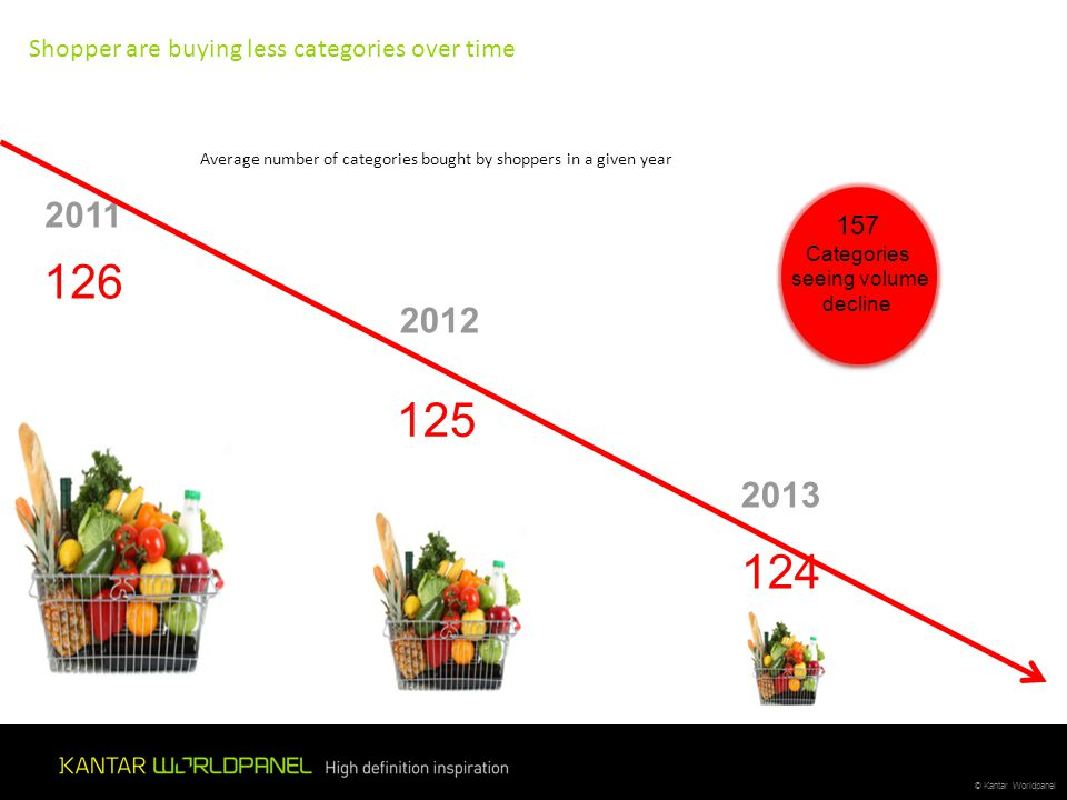 Shopper are buying less categories over time