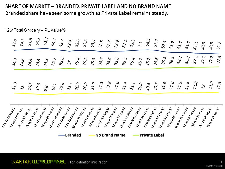 SHARE OF MARKET – BRANDED, PRIVATE LABEL AND NO BRAND NAME