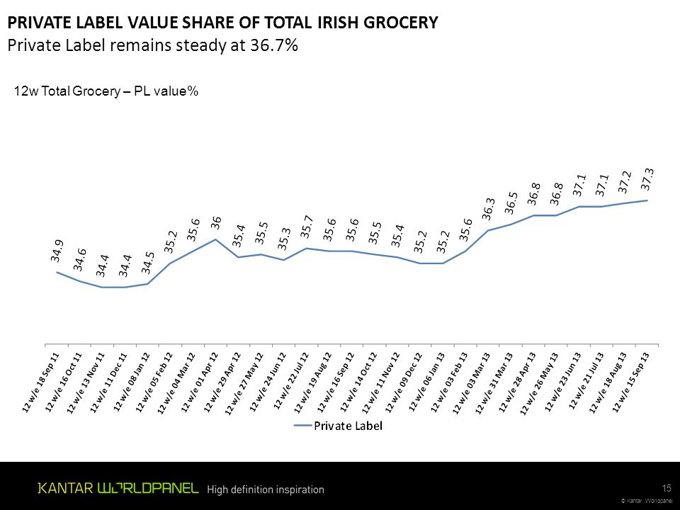 PRIVATE LABEL VALUE SHARE OF TOTAL IRISH GROCERY