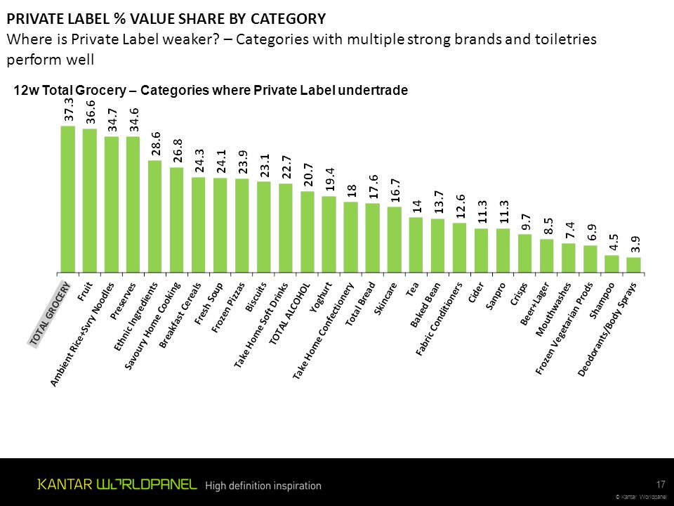 PRIVATE LABEL % VALUE SHARE BY CATEGORY